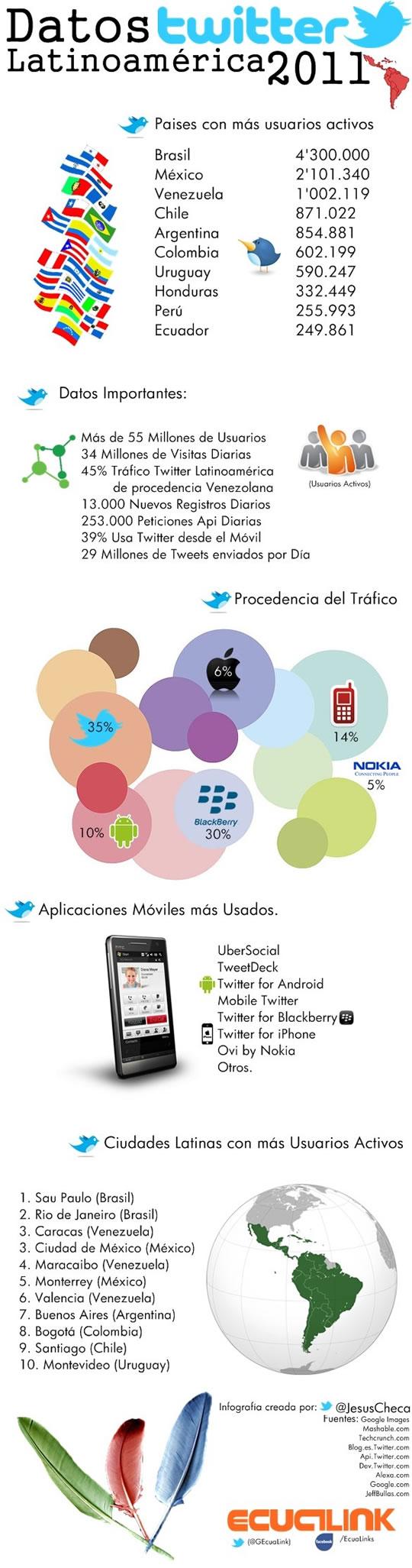 Twitter en Latino America datos tecnologia