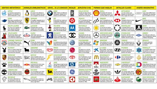 Qué significado tienen los logotipos de algunas grandes marcas?