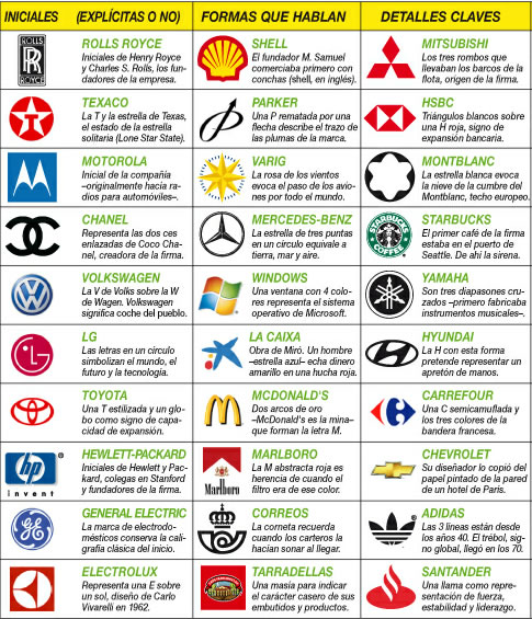 191 Qu 233 Significado Tienen Los Logotipos De Algunas Grandes