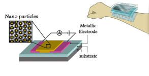 Piel Artificial Tacto